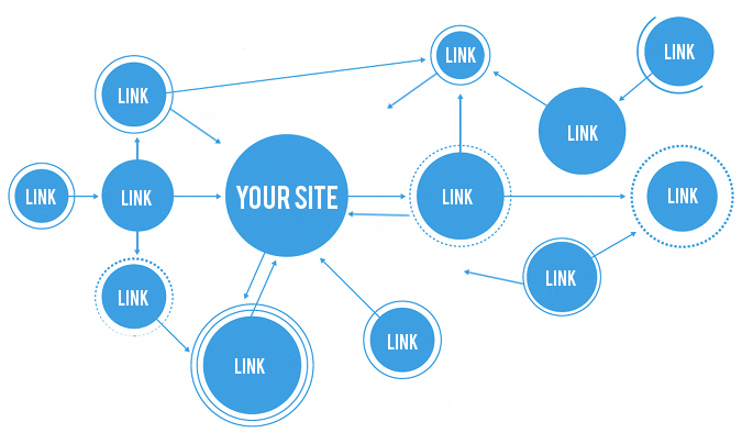 How neglecting internal link building can be detrimental to your overall SEO