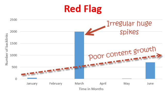 Backlink velocity red flag